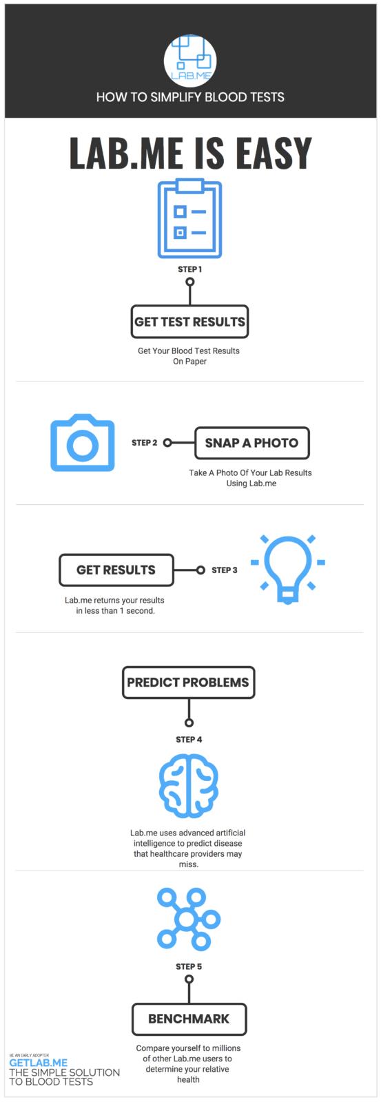 Lab.me Infographic
