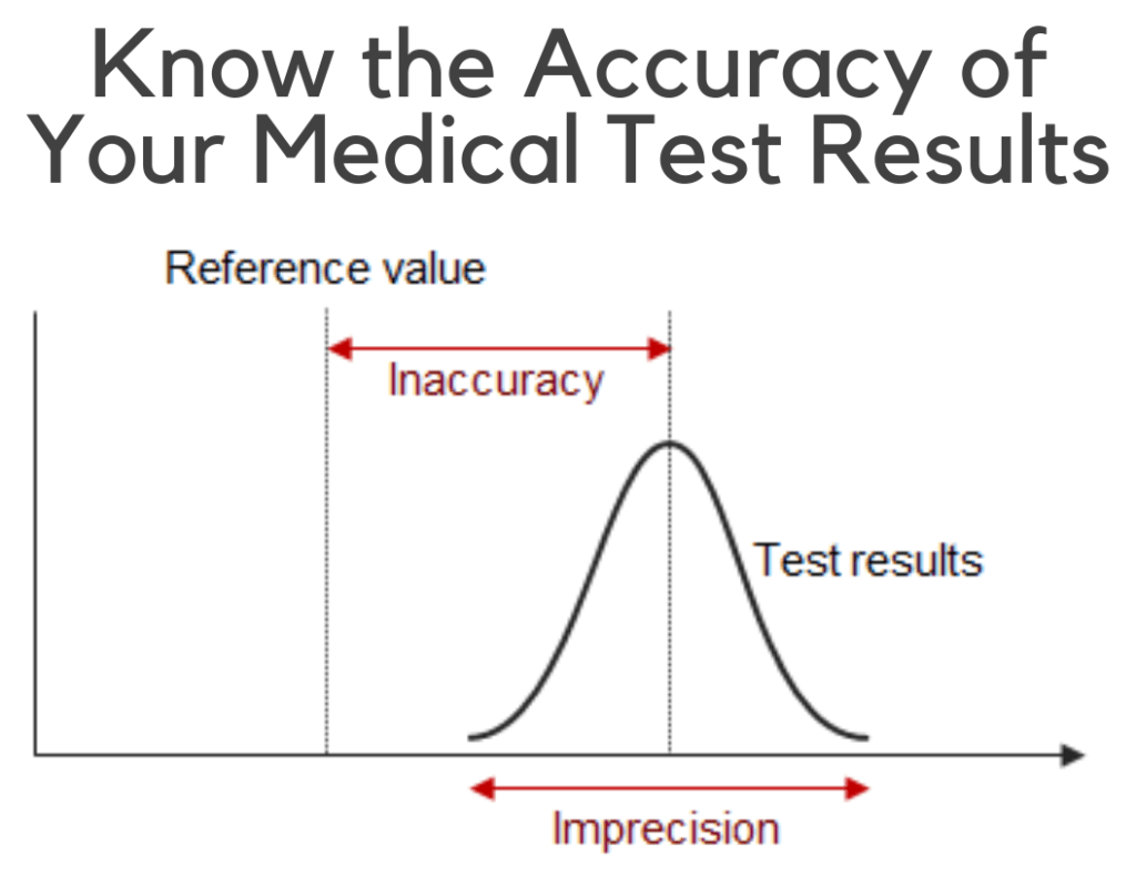 Know The Accuracy Of Your Medical Test Results1 1024X791 1