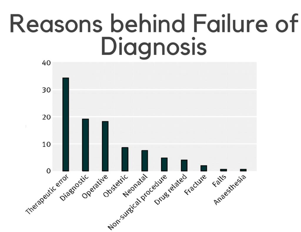 Reasons Behind Failure Of Diagnosis 1024X791 1