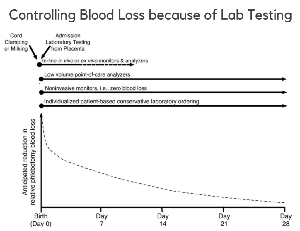 Controlling Blood Loss Because Of Lab Testing 1024X791 1