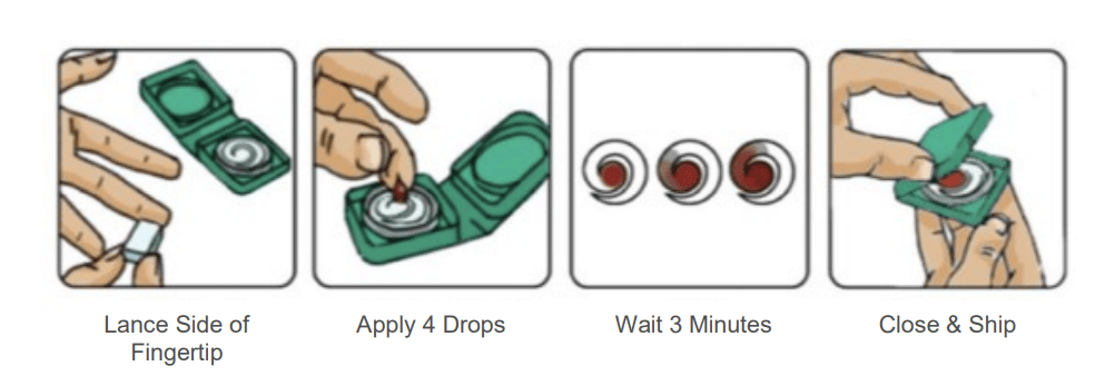 Our Finger-Prick Sampling Method